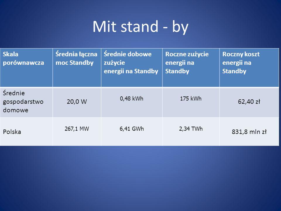 Mit stand - by Skala porównawcza Średnia łączna moc Standby Średnie dobowe zużycie energii na Standby Roczne zużycie energii na Standby Roczny koszt e