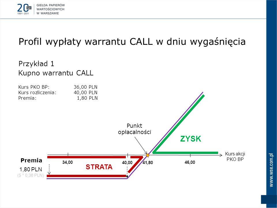 Kurs akcji PKO BP 40,00 46,0034,00 ZYSK STRATA 41,80 Punkt opłacalności 1,80 PLN (5 * 0,36 PLN) Premia Przykład 1 Kupno warrantu CALL Profil wypłaty w