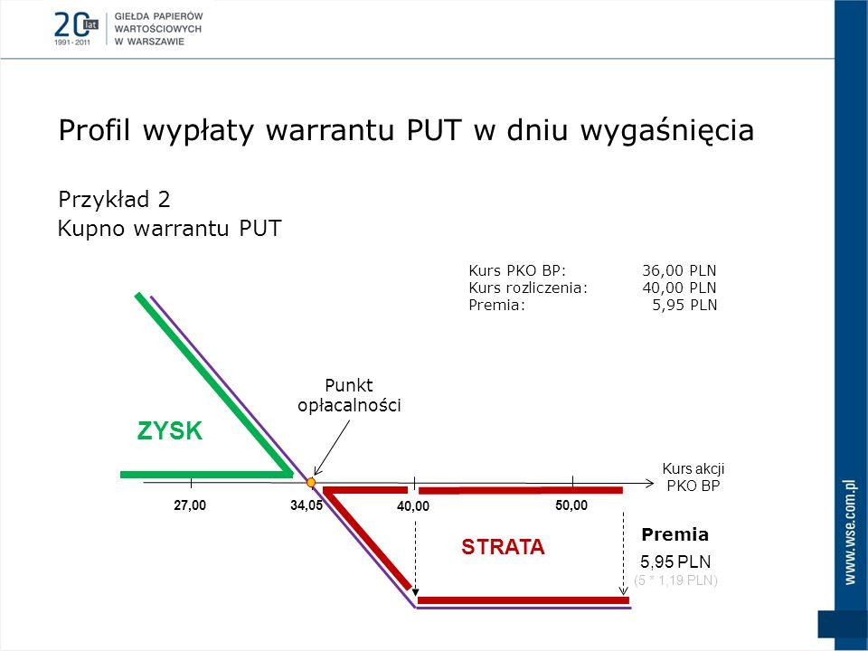 Kurs akcji PKO BP 40,00 50,0027,00 ZYSK STRATA 34,05 Punkt opłacalności 5,95 PLN (5 * 1,19 PLN) Premia Przykład 2 Kupno warrantu PUT Profil wypłaty wa