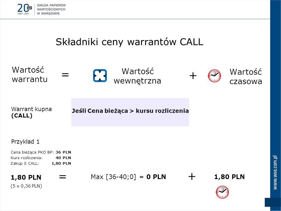 Wartość warrantu Składniki ceny warrantów CALL = + Wartość wewnętrzna Wartość czasowa Warrant kupna (CALL) Jeśli Cena bieżąca > kursu rozliczenia Przy