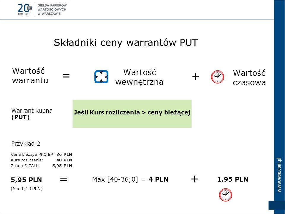 Wartość warrantu = + Wartość wewnętrzna Wartość czasowa Warrant kupna (PUT) Jeśli Kurs rozliczenia > ceny bieżącej Przykład 2 Max [40-36;0] = 4 PLN Ce