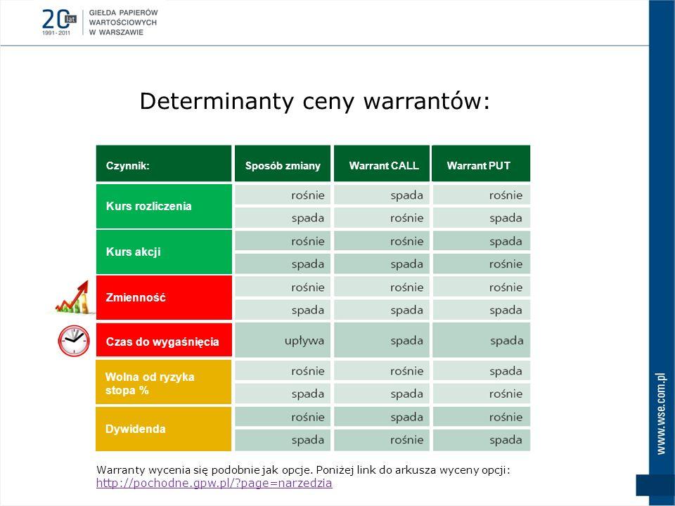 Determinanty ceny warrantów: Warrant CALL Warrant PUT Kurs rozliczenia Kurs akcji Czas do wygaśnięcia Dywidenda Wolna od ryzyka stopa % Sposób zmiany