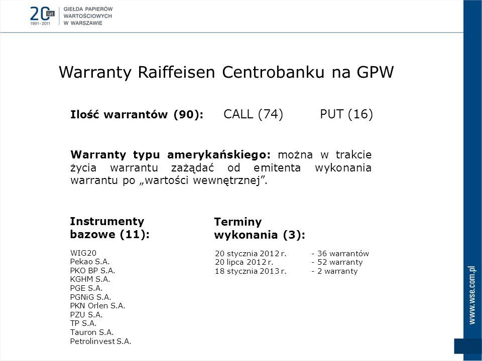 Warranty Raiffeisen Centrobanku na GPW Warranty typu amerykańskiego: można w trakcie życia warrantu zażądać od emitenta wykonania warrantu po wartości