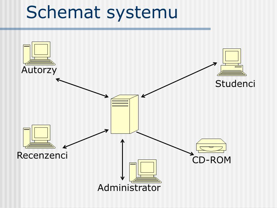 Schemat systemu Autorzy Recenzenci CD-ROM Studenci Administrator