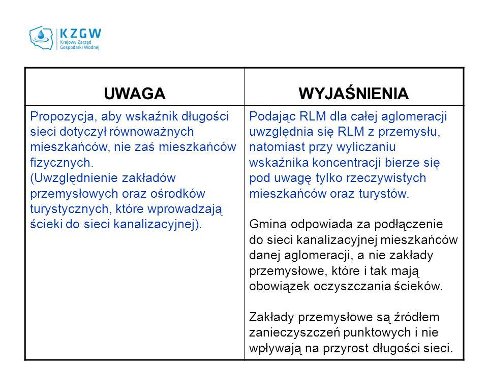 UWAGAWYJAŚNIENIA Jakie dokumenty należy przesłać do uzgodnień i opinii: 1) propozycję planu aglomeracji (dokument przedstawiany przez gminy) czy 2) projekt uchwały sejmiku województwa w sprawie wyznaczenia aglomeracji .