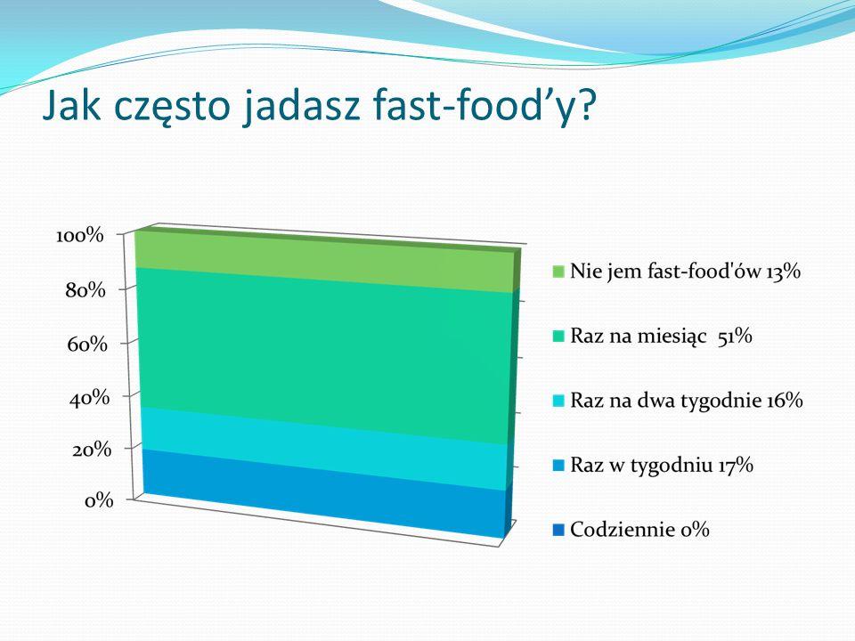 Jak często jadasz fast-foody?
