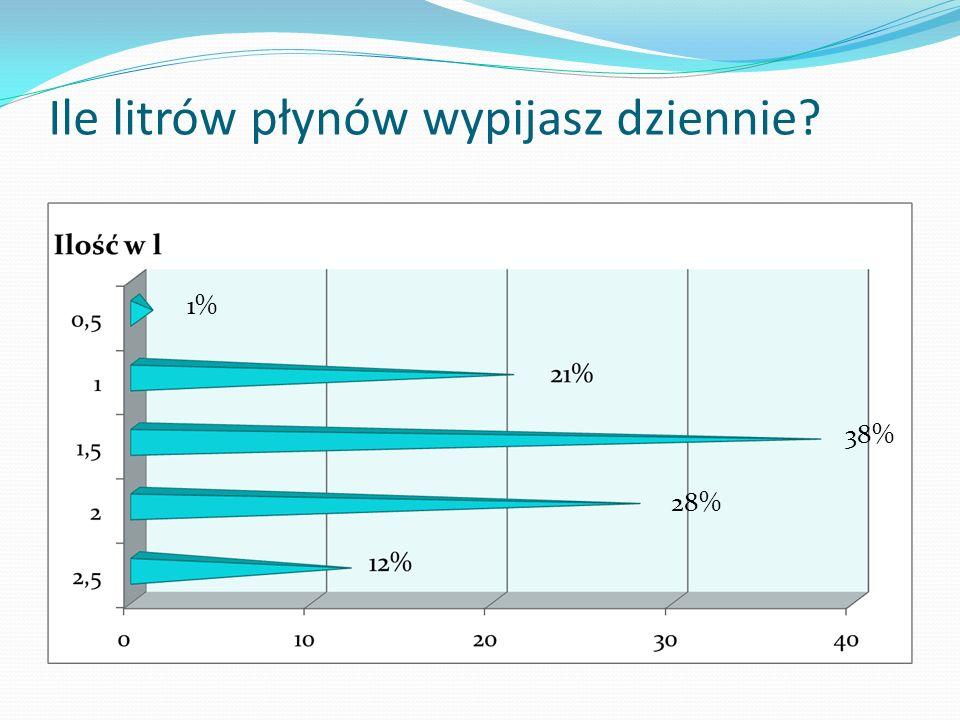 Ile litrów płynów wypijasz dziennie? 1% 28% 38%