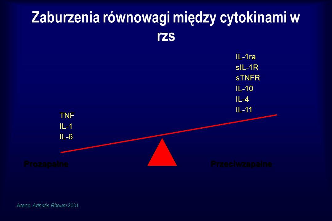 TNF IL-1 IL-6 IL-1ra sIL-1R sTNFR IL-10 IL-4 IL-11 Zaburzenia równowagi między cytokinami w rzs ProzapalnePrzeciwzapalne Arend. Arthritis Rheum 2001.