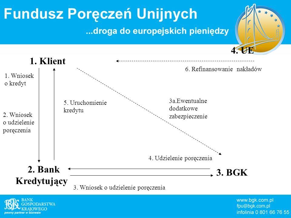 1. Klient 2. Bank Kredytujący 3. BGK 1. Wniosek o kredyt 5. Uruchomienie kredytu 6. Refinansowanie nakładów 4. Udzielenie poręczenia 3. Wniosek o udzi