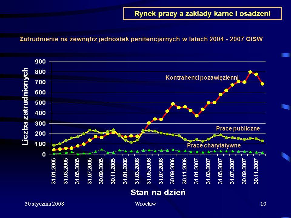 30 stycznia 2008Wrocław10 Rynek pracy a zakłady karne i osadzeni Zatrudnienie na zewnątrz jednostek penitencjarnych w latach 2004 - 2007 OISW Prace pu