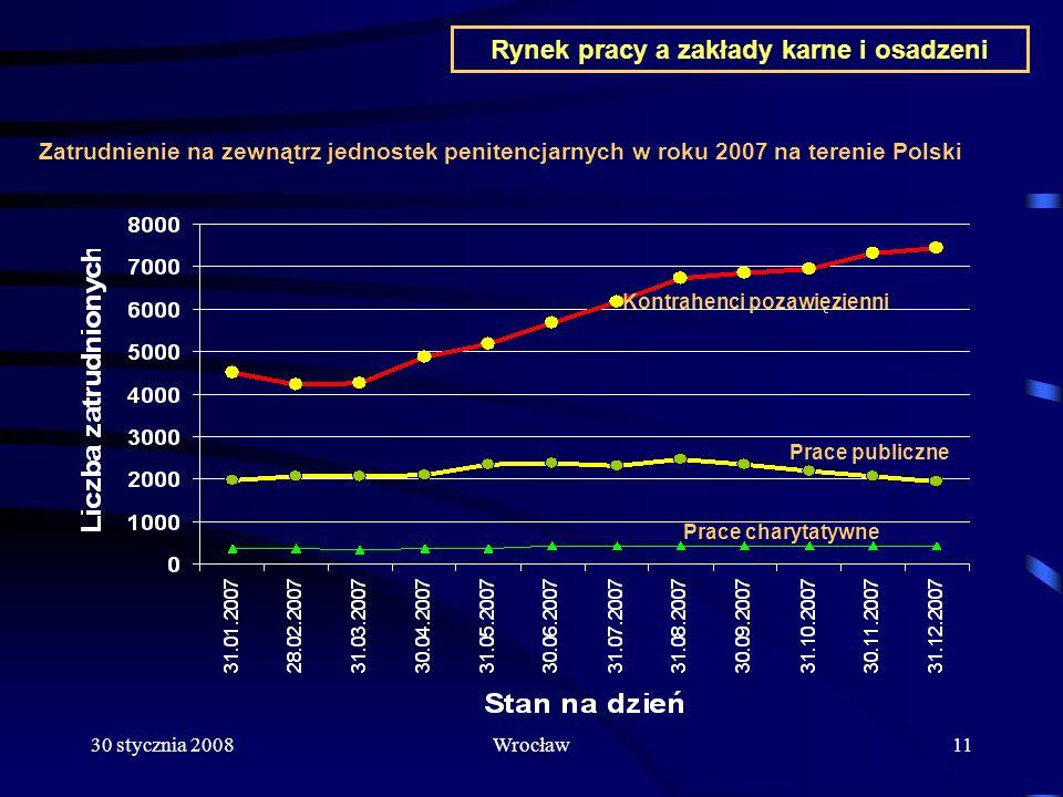 30 stycznia 2008Wrocław11 Rynek pracy a zakłady karne i osadzeni Zatrudnienie na zewnątrz jednostek penitencjarnych w roku 2007 na terenie Polski Prac