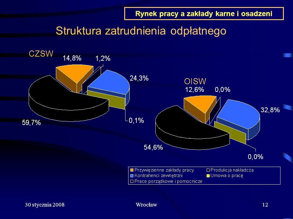 30 stycznia 2008Wrocław12 Struktura zatrudnienia odpłatnego CZSW OISW Rynek pracy a zakłady karne i osadzeni