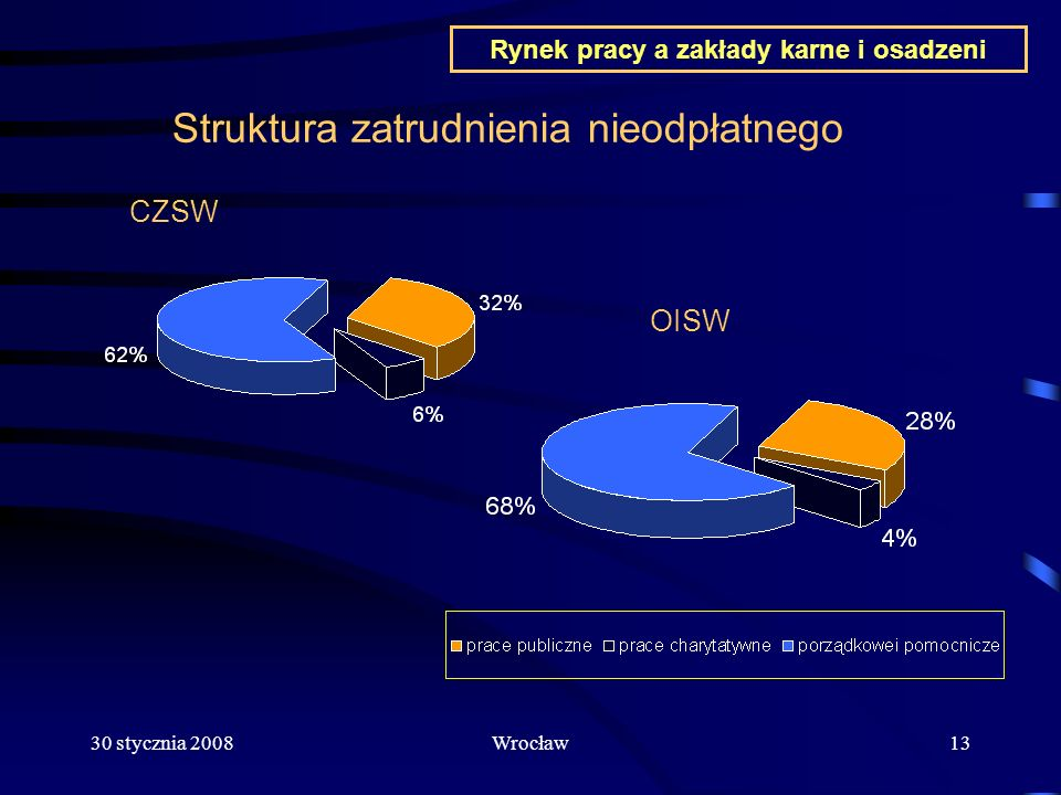 30 stycznia 2008Wrocław13 Struktura zatrudnienia nieodpłatnego CZSW OISW Rynek pracy a zakłady karne i osadzeni