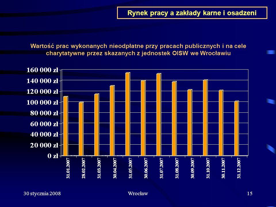 30 stycznia 2008Wrocław15 Wartość prac wykonanych nieodpłatne przy pracach publicznych i na cele charytatywne przez skazanych z jednostek OISW we Wroc
