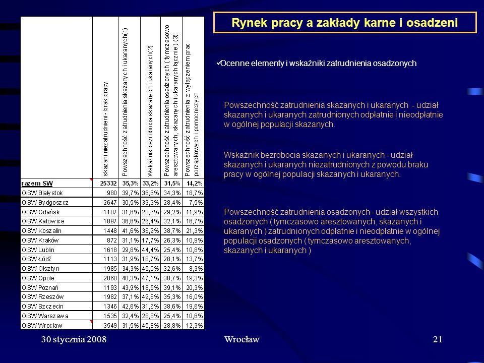 30 stycznia 2008Wrocław21 Rynek pracy a zakłady karne i osadzeni Ocenne elementy i wskaźniki zatrudnienia osadzonych Powszechność zatrudnienia skazany
