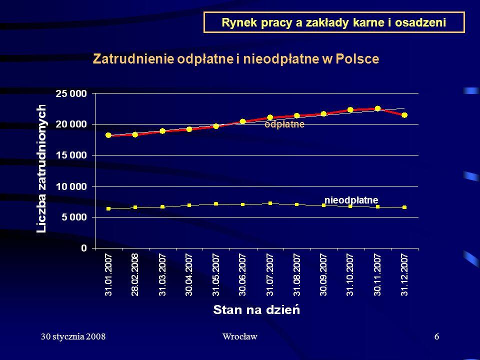 30 stycznia 2008Wrocław7 Rynek pracy a zakłady karne i osadzeni Zatrudnienie odpłatne i nieodpłatne w jednostkach OISW we Wrocławiu odpłatne nieodpłatne
