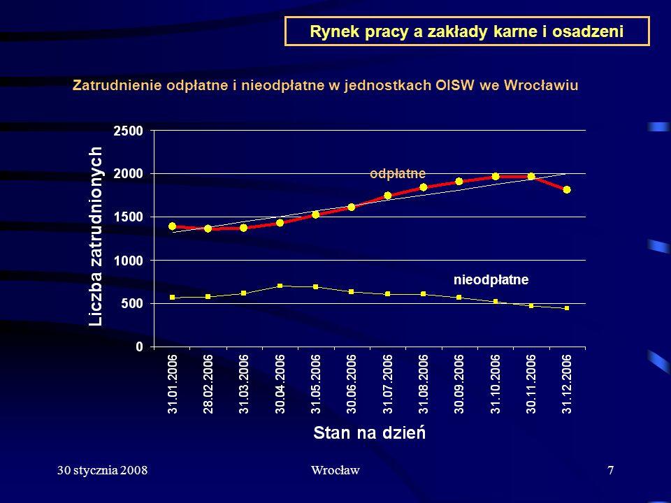 30 stycznia 2008Wrocław18 Inne czynniki wpływające na specyfikę zatrudniania osadzonych Znaczna fluktuacja zatrudnionych Niskie umiejętności i kwalifikacje Brak odpowiednich nawyków Obawy społeczne Obecna sytuacja Służby Więziennej Przepisy i procedury Sytuacja na rynku pracy Rynek pracy a zakłady karne i osadzeni