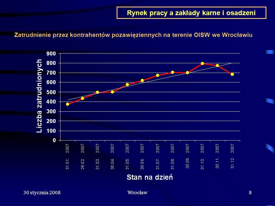 30 stycznia 2008Wrocław19 Rynek pracy a zakłady karne i osadzeni