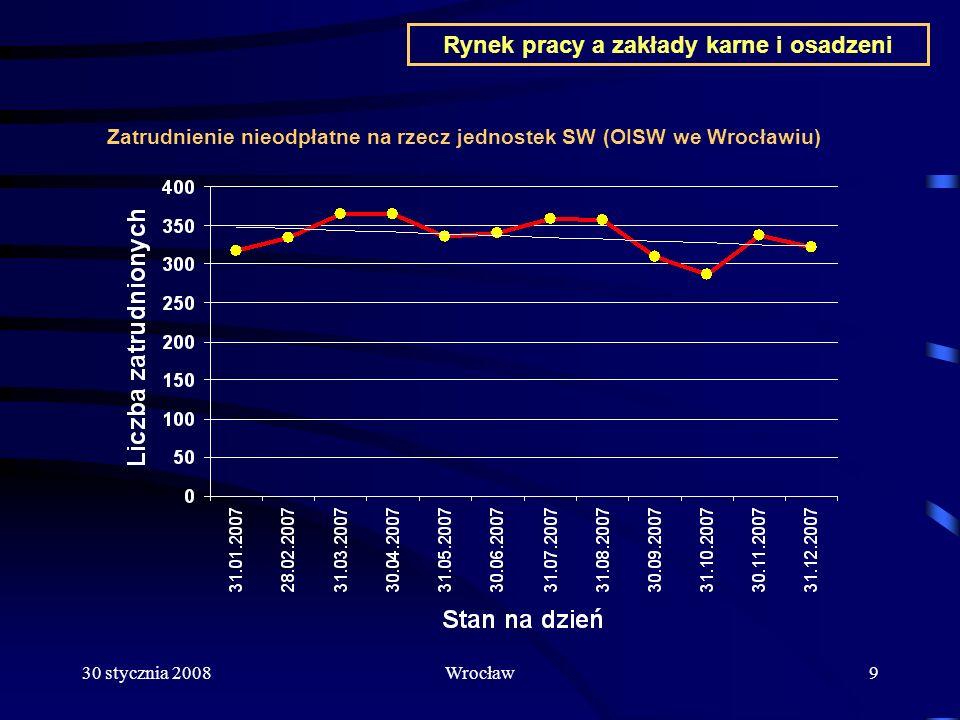 30 stycznia 2008Wrocław10 Rynek pracy a zakłady karne i osadzeni Zatrudnienie na zewnątrz jednostek penitencjarnych w latach 2004 - 2007 OISW Prace publiczne Kontrahenci pozawięzienni Prace charytatywne