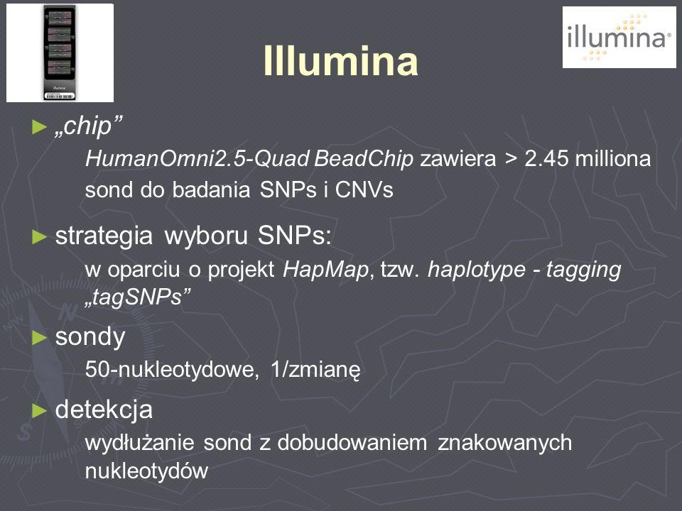 Illumina chip HumanOmni2.5-Quad BeadChip zawiera > 2.45 milliona sond do badania SNPs i CNVs strategia wyboru SNPs: w oparciu o projekt HapMap, tzw. h