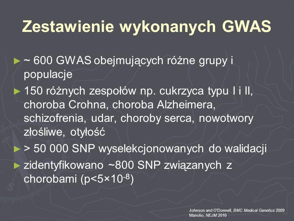 Zestawienie wykonanych GWAS ~ 600 GWAS obejmujących różne grupy i populacje 150 różnych zespołów np. cukrzyca typu I i II, choroba Crohna, choroba Alz
