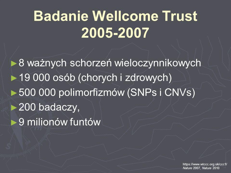 Badanie Wellcome Trust 2005-2007 8 ważnych schorzeń wieloczynnikowych 19 000 osób (chorych i zdrowych) 500 000 polimorfizmów (SNPs i CNVs) 200 badaczy