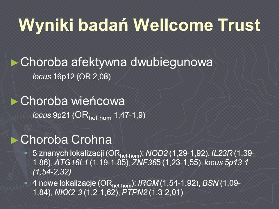 Wyniki badań Wellcome Trust Choroba afektywna dwubiegunowa locus 16p12 (OR 2,08) Choroba wieńcowa locus 9p21 ( OR het-hom 1,47-1,9) Choroba Crohna 5 z