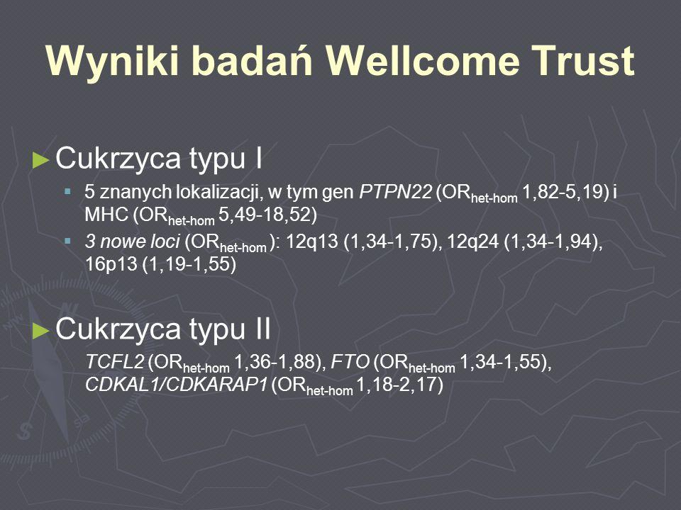 Cukrzyca typu I 5 znanych lokalizacji, w tym gen PTPN22 (OR het-hom 1,82-5,19) i MHC (OR het-hom 5,49-18,52) 3 nowe loci (OR het-hom ): 12q13 (1,34-1,