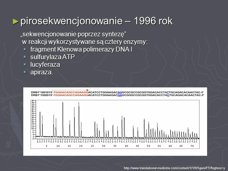 pirosekwencjonowanie – 1996 rok pirosekwencjonowanie – 1996 rok sekwencjonowanie poprzez syntezę w reakcji wykorzystywane są cztery enzymy: w reakcji