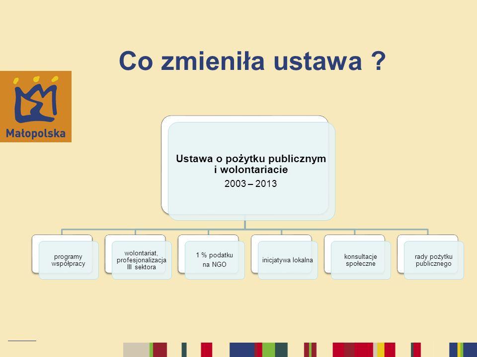 Co zmieniła ustawa ? Ustawa o pożytku publicznym i wolontariacie 2003 – 2013 programy współpracy wolontariat, profesjonalizacja III sektora 1 % podatk