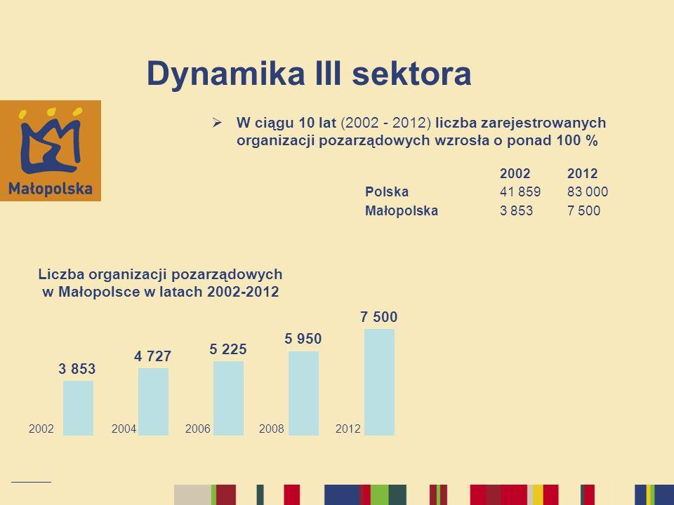 Dynamika III sektora W ciągu 10 lat (2002 - 2012) liczba zarejestrowanych organizacji pozarządowych wzrosła o ponad 100 % 2002 2012 Polska 41 859 83 0