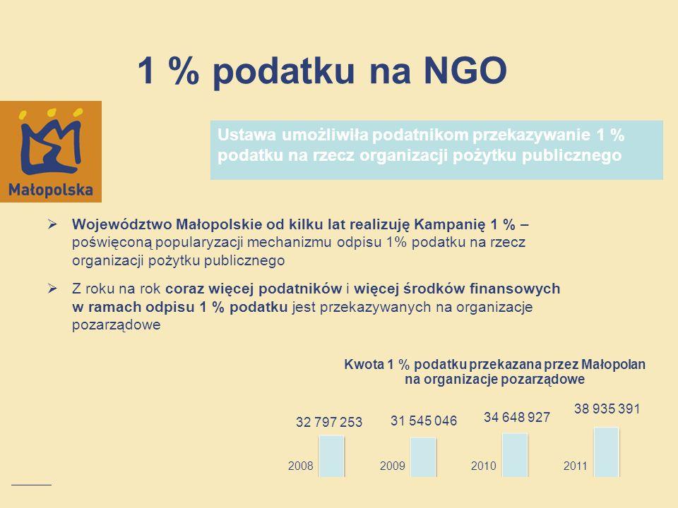 1 % podatku na NGO Województwo Małopolskie od kilku lat realizuję Kampanię 1 % – poświęconą popularyzacji mechanizmu odpisu 1% podatku na rzecz organi