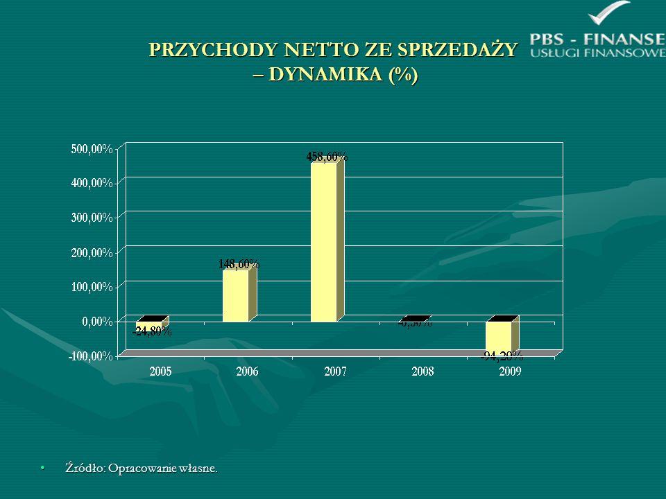 PRZYCHODY NETTO ZE SPRZEDAŻY – DYNAMIKA (%) Źródło: Opracowanie własne.Źródło: Opracowanie własne.