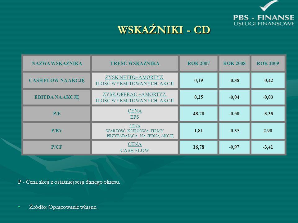 WSKAŹNIKI - CD P - Cena akcji z ostatniej sesji danego okresu. Źródło: Opracowanie własne.Źródło: Opracowanie własne. NAZWA WSKAŹNIKATREŚĆ WSKAŹNIKARO