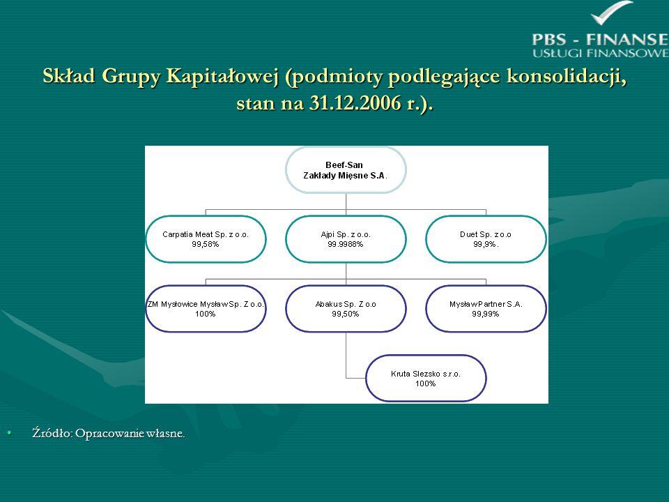 Skład Grupy Kapitałowej (podmioty podlegające konsolidacji, stan na 31.12.2006 r.). Źródło: Opracowanie własne.Źródło: Opracowanie własne.