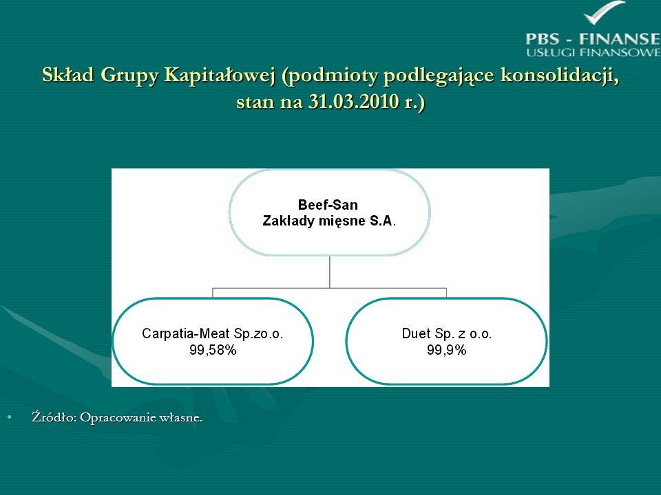 Skład Grupy Kapitałowej (podmioty podlegające konsolidacji, stan na 31.03.2010 r.) Źródło: Opracowanie własne.Źródło: Opracowanie własne.