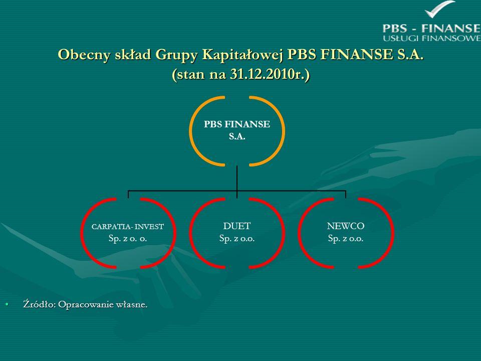 Obecny skład Grupy Kapitałowej PBS FINANSE S.A. (stan na 31.12.2010r.) Źródło: Opracowanie własne.Źródło: Opracowanie własne. PBS FINANSE S.A. CARPATI