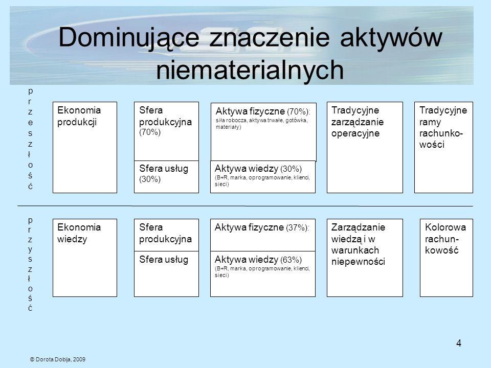 © Dorota Dobija, 2009 4 Dominujące znaczenie aktywów niematerialnych Ekonomia produkcji Sfera produkcyjna (70%) Sfera usług (30%) Aktywa fizyczne (70%