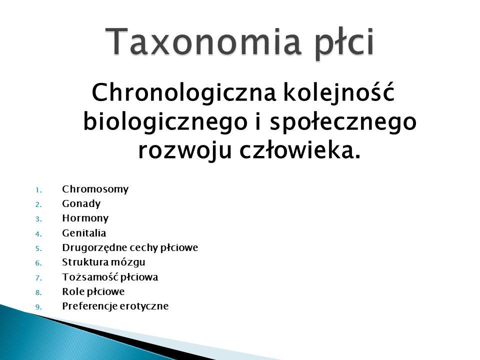 Chronologiczna kolejność biologicznego i społecznego rozwoju człowieka. 1. Chromosomy 2. Gonady 3. Hormony 4. Genitalia 5. Drugorzędne cechy płciowe 6