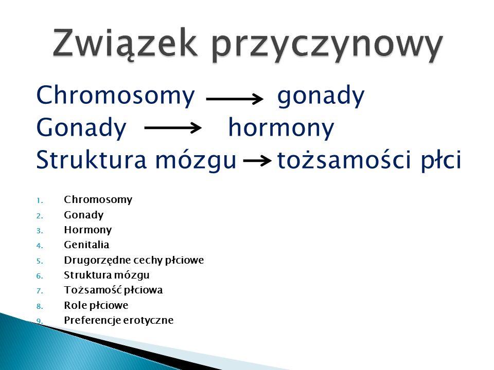 Chromosomy gonady Gonady hormony Struktura mózgu tożsamości płci 1. Chromosomy 2. Gonady 3. Hormony 4. Genitalia 5. Drugorzędne cechy płciowe 6. Struk