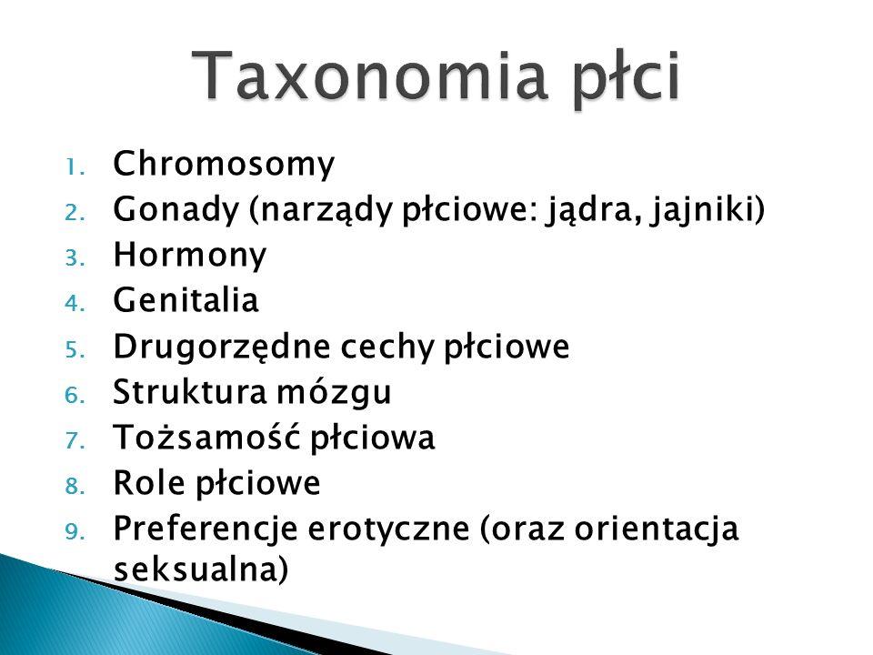 1. Chromosomy 2. Gonady (narządy płciowe: jądra, jajniki) 3. Hormony 4. Genitalia 5. Drugorzędne cechy płciowe 6. Struktura mózgu 7. Tożsamość płciowa