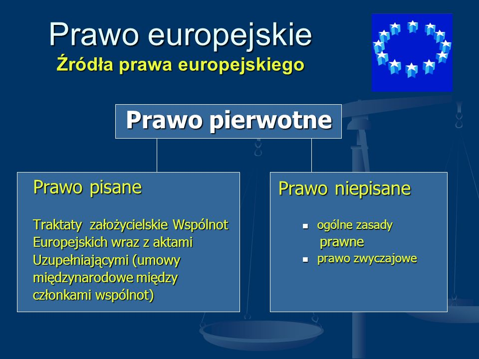 Prawo europejskie Źródła prawa europejskiego Prawo pisane Traktaty założycielskie Wspólnot Europejskich wraz z aktami Uzupełniającymi (umowy międzynar