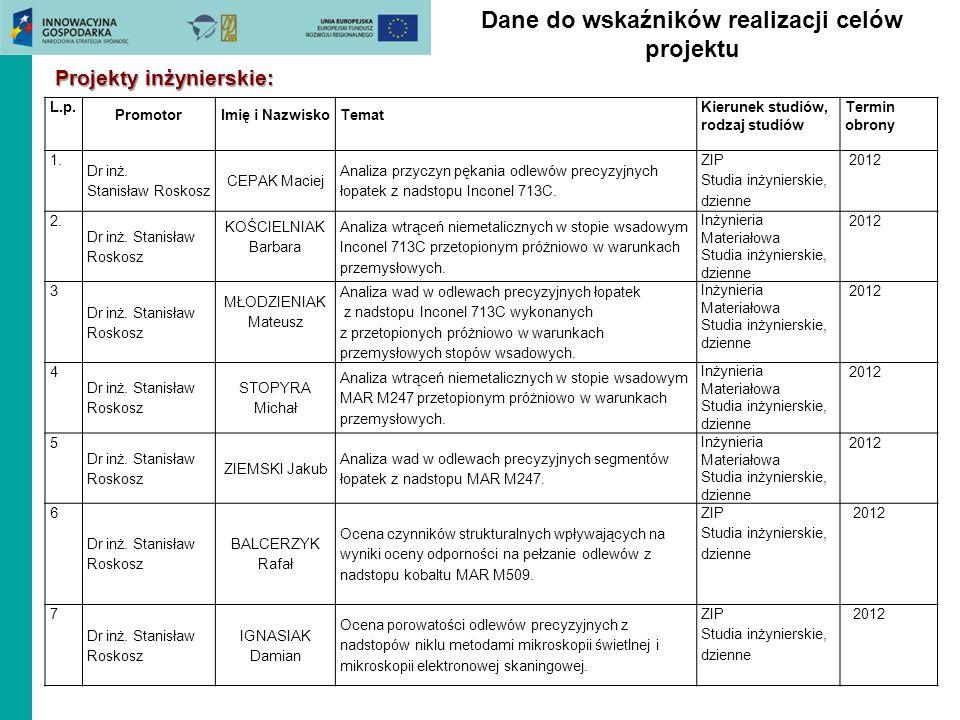 Dane do wskaźników realizacji celów projektu Projekty inżynierskie: L.p. PromotorImię i NazwiskoTemat Kierunek studiów, rodzaj studiów Termin obrony 1