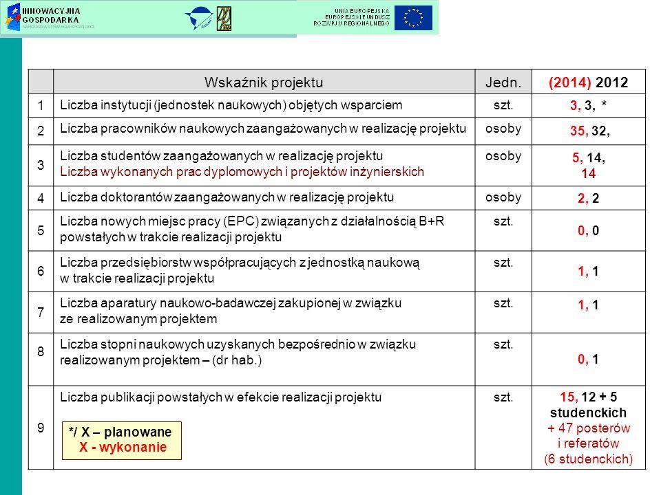 Wskaźnik projektuJedn.(2014) 2012 1 Liczba instytucji (jednostek naukowych) objętych wsparciemszt. 3, 3, * 2 Liczba pracowników naukowych zaangażowany