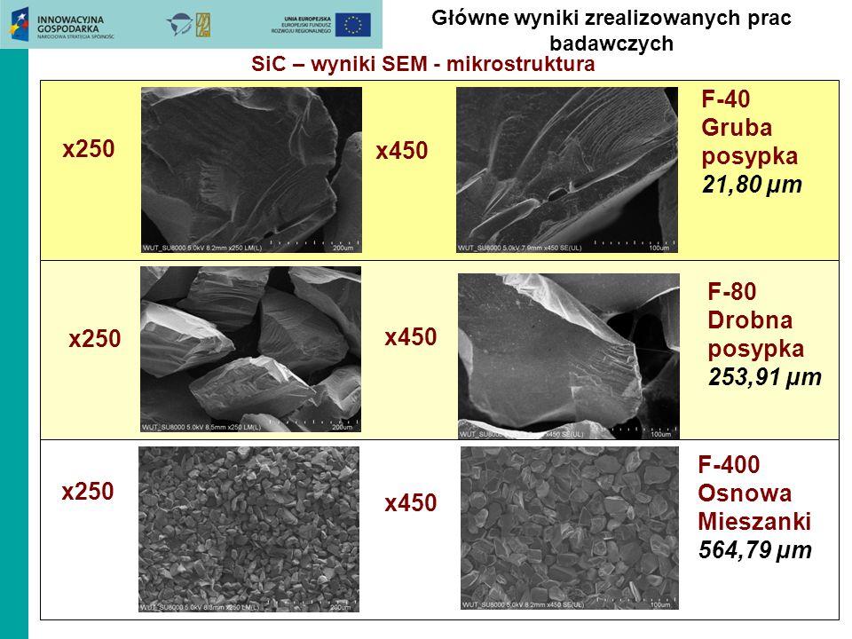 Główne wyniki zrealizowanych prac badawczych SiC – wyniki SEM - mikrostruktura F-40 Gruba posypka 21,80 µm x450 x250 F-80 Drobna posypka 253,91 µm x45