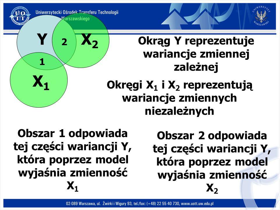Y X1X1 X2X2 1 2 Okrąg Y reprezentuje wariancje zmiennej zależnej Okręgi X 1 i X 2 reprezentują wariancje zmiennych niezależnych Obszar 1 odpowiada tej części wariancji Y, która poprzez model wyjaśnia zmienność X 1 Obszar 2 odpowiada tej części wariancji Y, która poprzez model wyjaśnia zmienność X 2