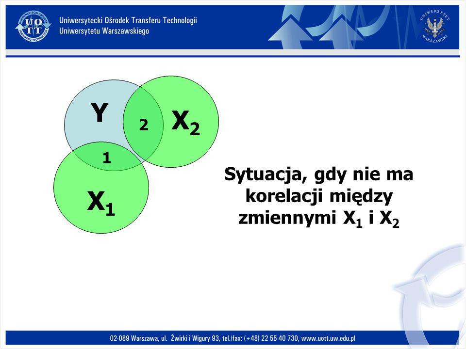 Y X1X1 X2X2 1 2 Sytuacja, gdy nie ma korelacji między zmiennymi X 1 i X 2