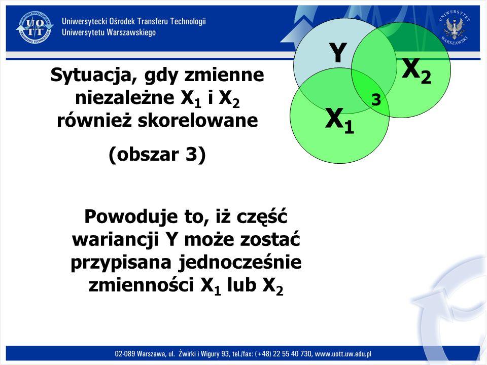 Y X1X1 X2X2 Sytuacja, gdy zmienne niezależne X 1 i X 2 również skorelowane (obszar 3) 3 Powoduje to, iż część wariancji Y może zostać przypisana jednocześnie zmienności X 1 lub X 2