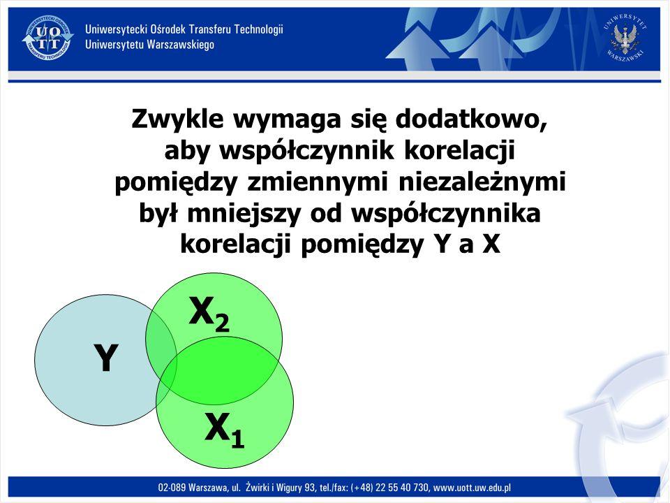 Y X1X1 X2X2 Zwykle wymaga się dodatkowo, aby współczynnik korelacji pomiędzy zmiennymi niezależnymi był mniejszy od współczynnika korelacji pomiędzy Y a X