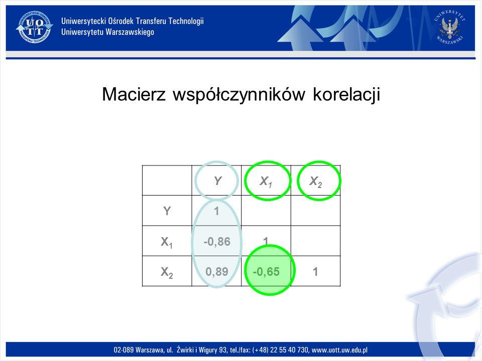 Macierz współczynników korelacji YX1X1 X2X2 Y1 X1X1 -0,861 X2X2 0,89-0,651